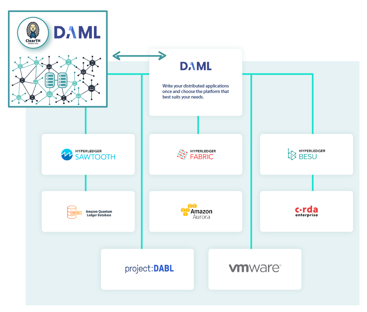 ClearTH for DAML-based dApps Working on Top of Different DLT Frameworks