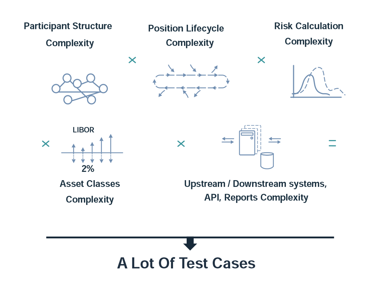 Exactpro Test Automation Approaches: A Case Study in Post Trade (FT & NFT)