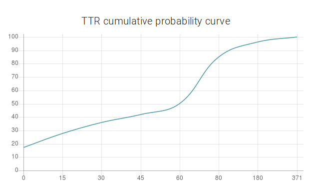 Machine Learning Applied to Defect Report Analysis - Nostradamus - TTR cumulative probability curve