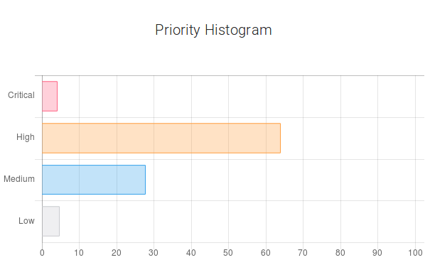Machine Learning Applied to Defect Report Analysis - Priority Histogram