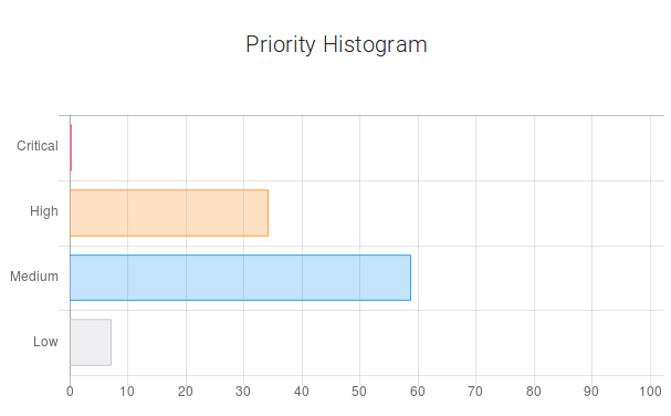 Machine Learning Applied to Defect Report Analysis - Nostradamus - Priority Histogram