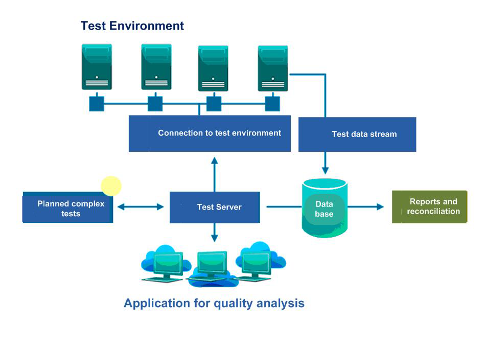 Spesial Features of Testing Tools - High-level diagram of the main components of a tool for active testing of trading systems