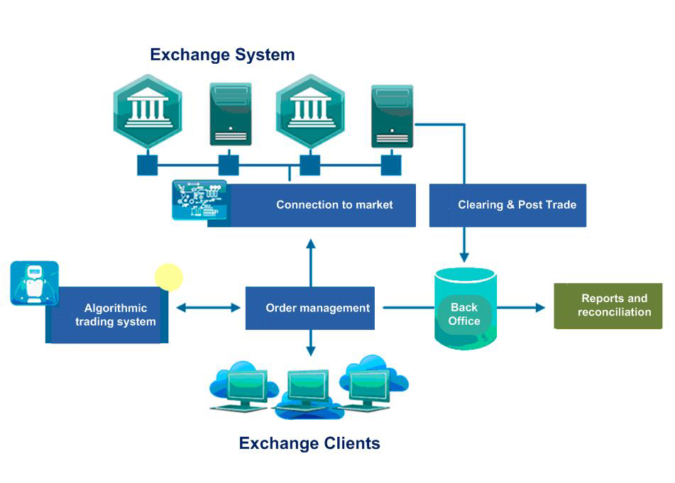 High-level diagram of the main components of exchange and algorithmic order execution system created at Exactpro Systems, LLC