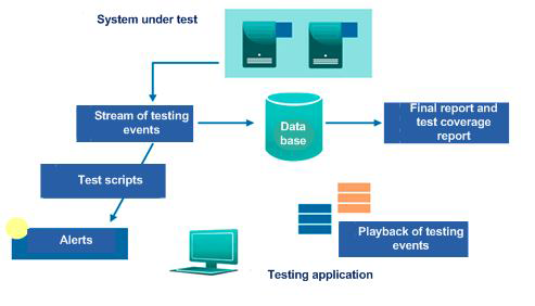 Spesial Features of Testing Tools - High level schema of the main components of a passive tool for testing trading systems