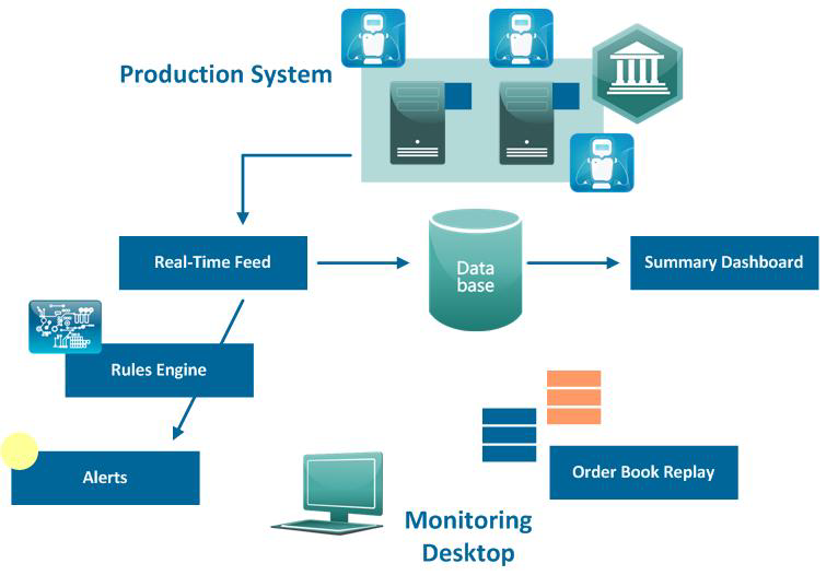 Reconciliation Testing Aspects of Trading Systems Software Failures - Market Surveillance System used as reconciliation testing tool