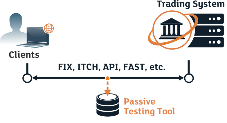 Reference test harness for algorithmic trading platforms - Passive Testing Tools in Trading Systems