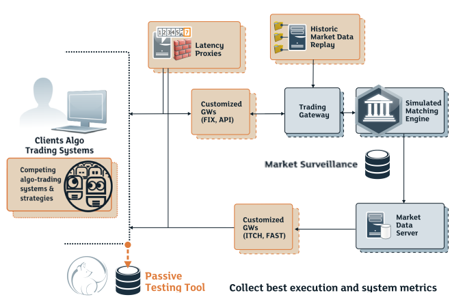 bitcoin-händler verlieren geld automated trading system test