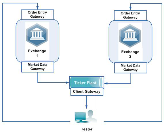 Ticker Plant System Testing - Using a Test Exchange as a Tool