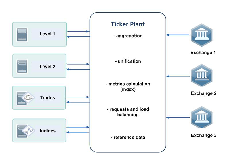 Ticker Plant Systems Testing - System Schema