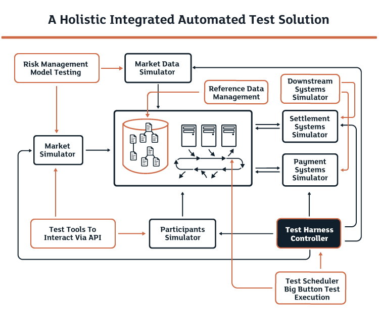 A Holistic Integrated Automated Test Solution