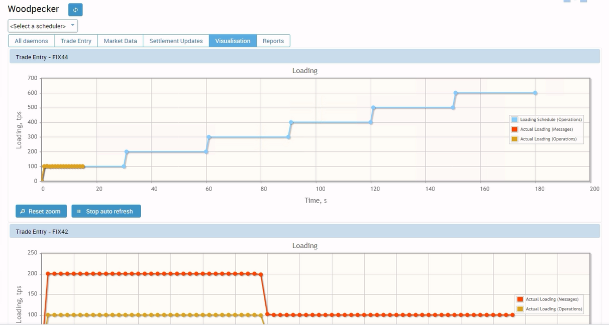 Disruptive Testing in Post-Trade Systems - Woodpecker has a user-friendly visualization tab