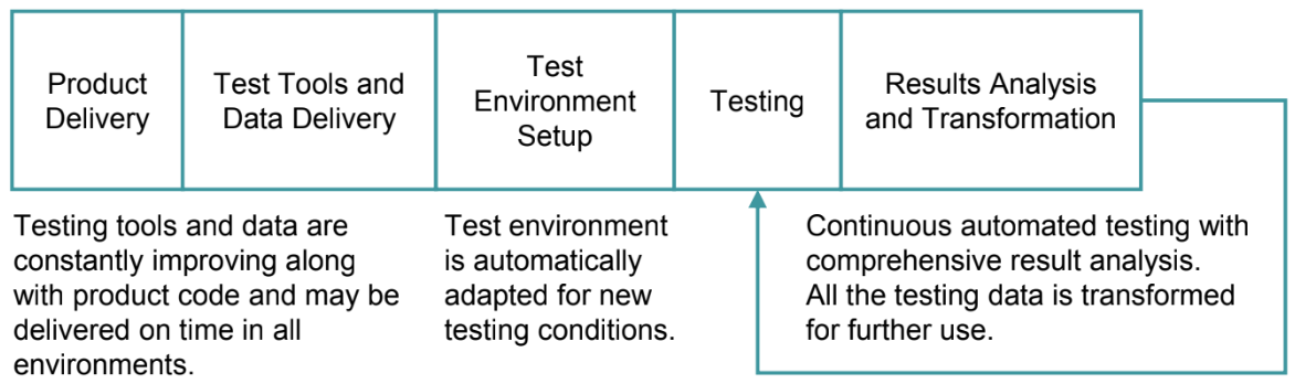 TestOps Environments and Monitoring - The Process Flow