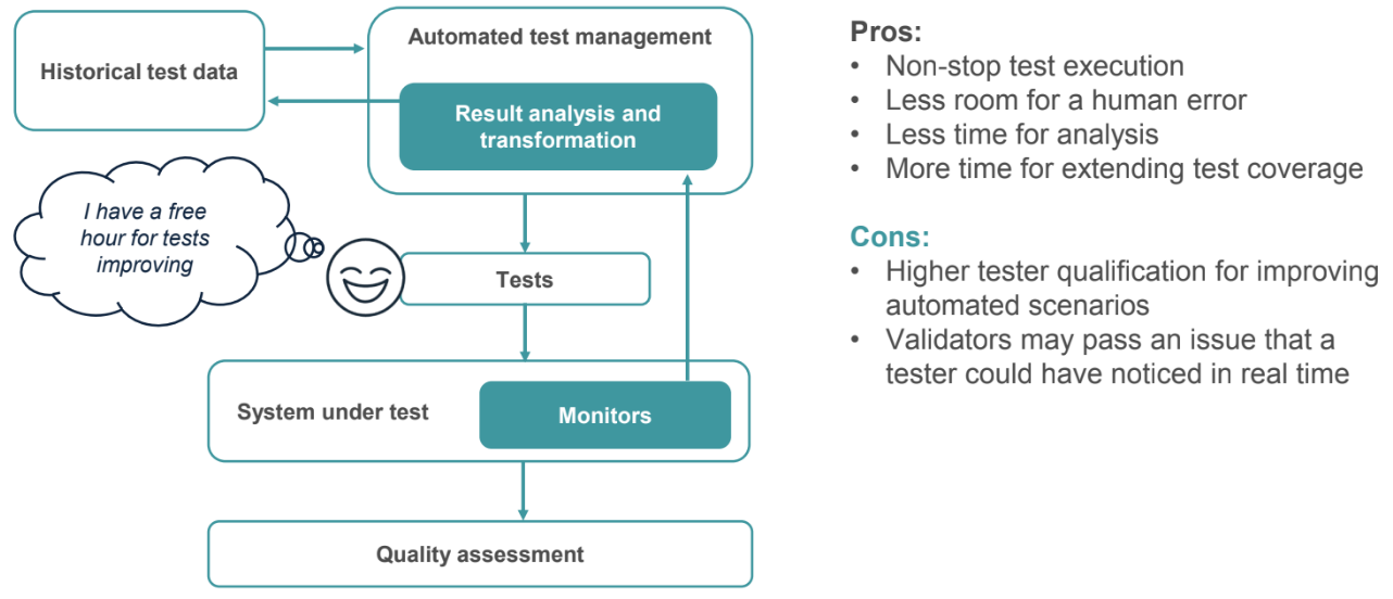 TestOps Environments and Monitoring - Low Touch Testing