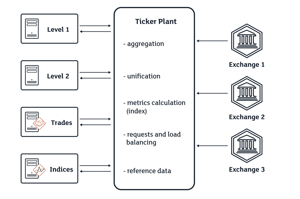 Dynamic verification of input and output data streams for market data aggregation and quote dissemination systems (Ticker Plant) - A Ticker Plant system schema