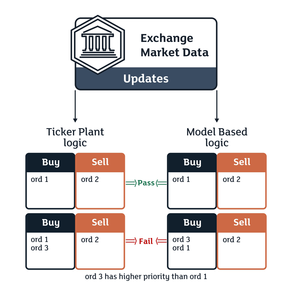 The algorithm of verifying the outgoing exchange flow processed by program-models